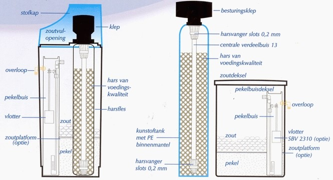 Doorsnee waterontharders